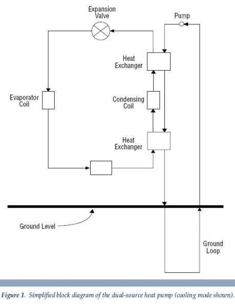 dual fuel heat pump principles of operation